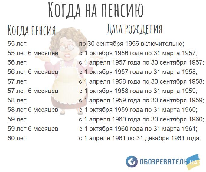В Україні хочуть ввести новий пенсійний вік: чого очікувати